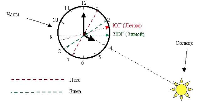 Определение сторон горизонта по солнцу и часам