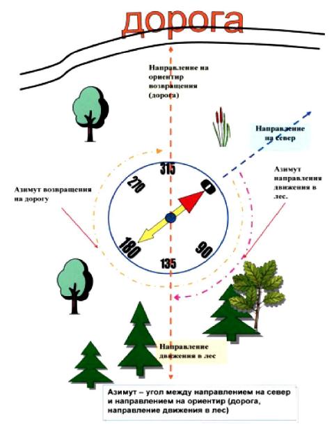 Схема определения азимута с помощью компаса