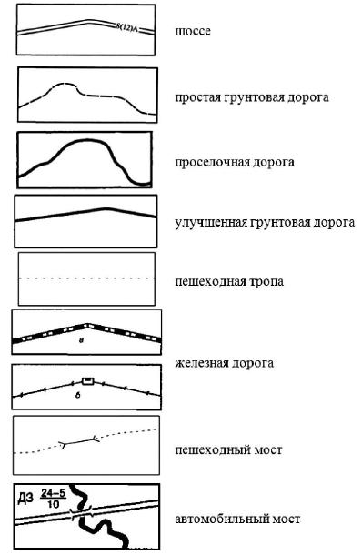 Топографические знаки группы Дороги и дорожные сооружения