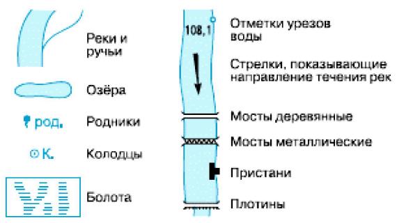 Топографические знаки группы «Гидрография»