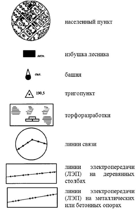 Топографические знаки группы «Населенные пункты»