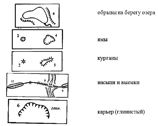 Топографические знаки группы «Рельеф»