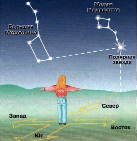 Определение местоположения Полярной звезды и направления на север