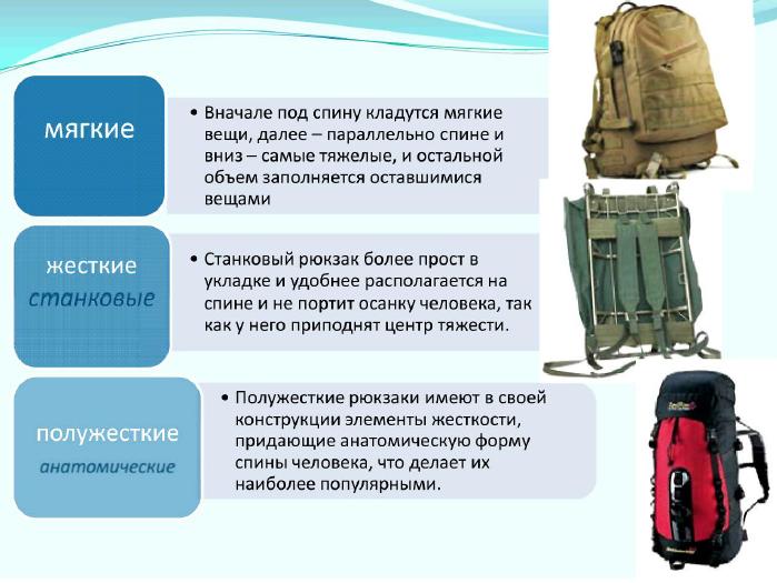 Типы рюкзаков